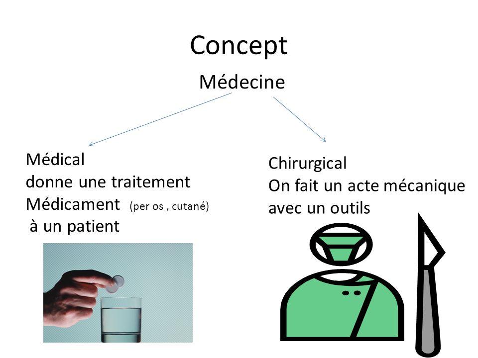 Concept Médecine Médical donne une traitement Médicament (per os, cutané) à un patient Chirurgical On fait un acte mécanique avec un outils