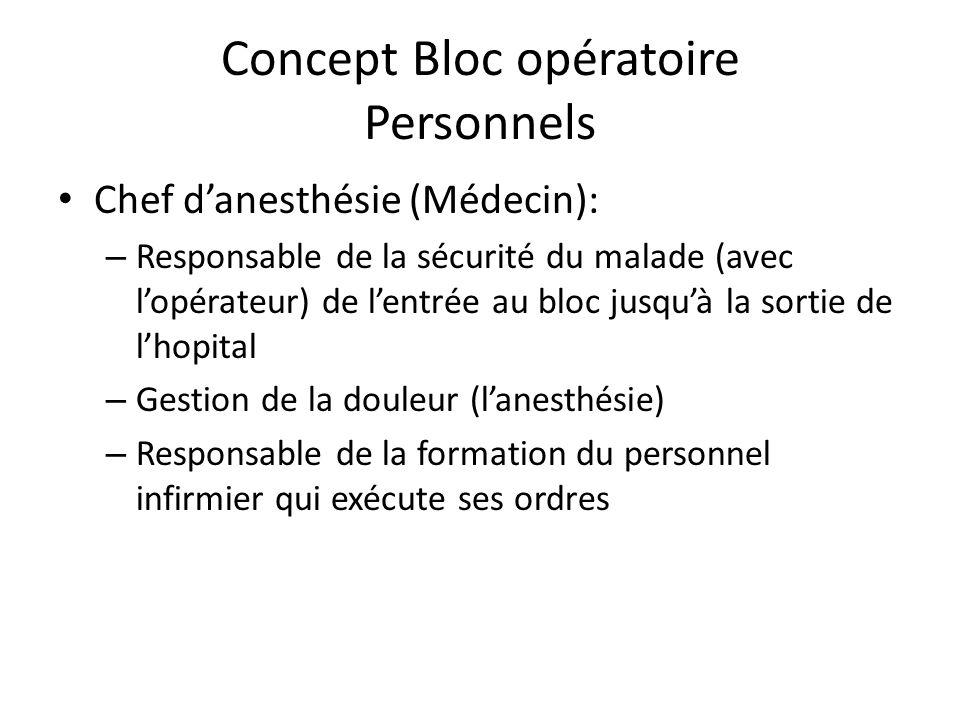 Concept Bloc opératoire Personnels leurs roles Chef du Bloc opératoire (infirmier) – Organisation du programmes opératoires – Gestion du personnel du