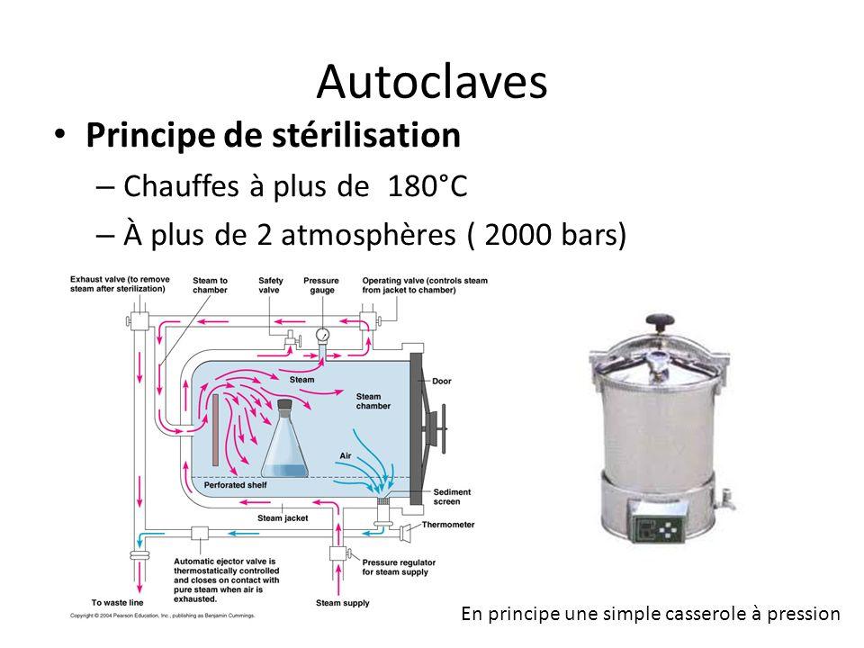 Autoclaves Principe de stérilisation – Chauffes à plus de 180°C – À plus de 2 atmosphères ( 2000 bars)