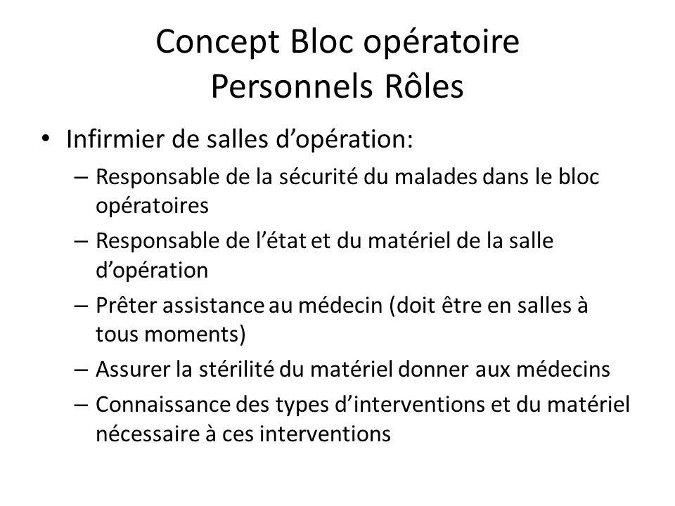 Concept Bloc opératoire Personnels Rôles Chirurgien (médecin: chirurgien, orthopédiste urologiste, gynécologue, orl, opthalmologue etc …) – Responsabl