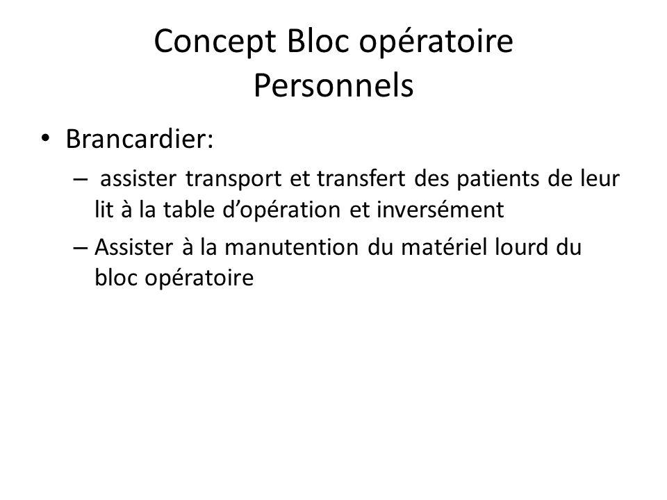 Concept Bloc opératoire Personnels Rôles (Infirmier instrumentiste danesthésie) – Préparation spécifique du matériel Si danesthésie: – Présences drogu