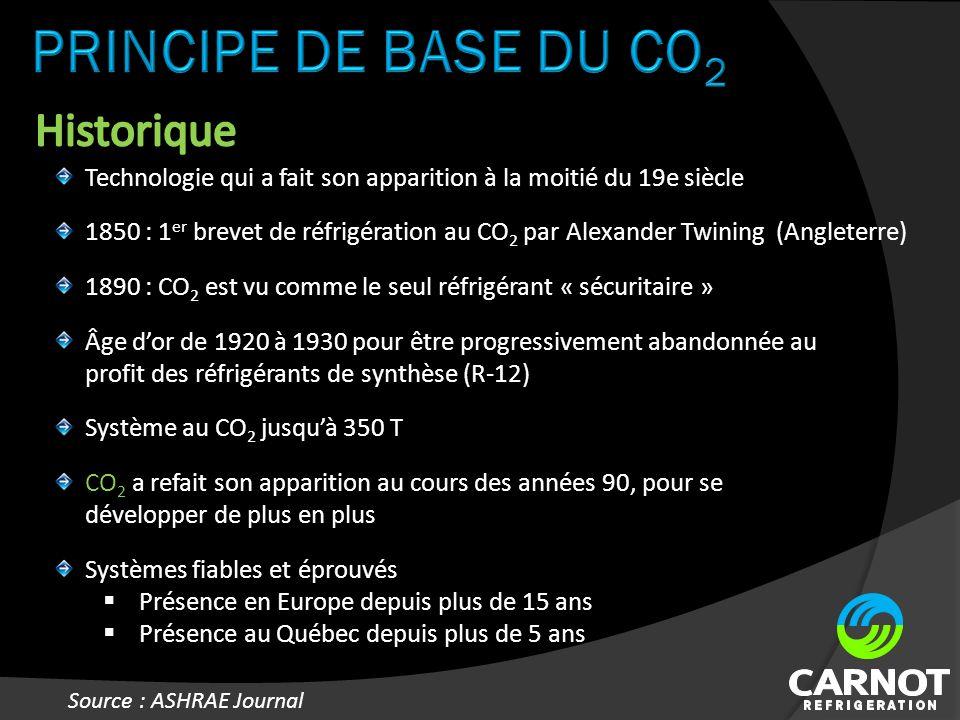Technologie qui a fait son apparition à la moitié du 19e siècle Âge dor de 1920 à 1930 pour être progressivement abandonnée au profit des réfrigérants de synthèse (R-12) CO 2 a refait son apparition au cours des années 90, pour se développer de plus en plus Systèmes fiables et éprouvés Présence en Europe depuis plus de 15 ans Présence au Québec depuis plus de 5 ans 1850 : 1 er brevet de réfrigération au CO 2 par Alexander Twining (Angleterre) 1890 : CO 2 est vu comme le seul réfrigérant « sécuritaire » Système au CO 2 jusquà 350 T Source : ASHRAE Journal