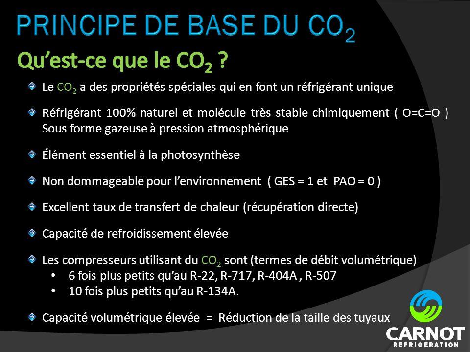 Élément essentiel à la photosynthèse Capacité de refroidissement élevée Le CO 2 a des propriétés spéciales qui en font un réfrigérant unique Réfrigérant 100% naturel et molécule très stable chimiquement ( O=C=O ) Sous forme gazeuse à pression atmosphérique Excellent taux de transfert de chaleur (récupération directe) Les compresseurs utilisant du CO 2 sont (termes de débit volumétrique) 6 fois plus petits quau R-22, R-717, R-404A, R-507 10 fois plus petits quau R-134A.