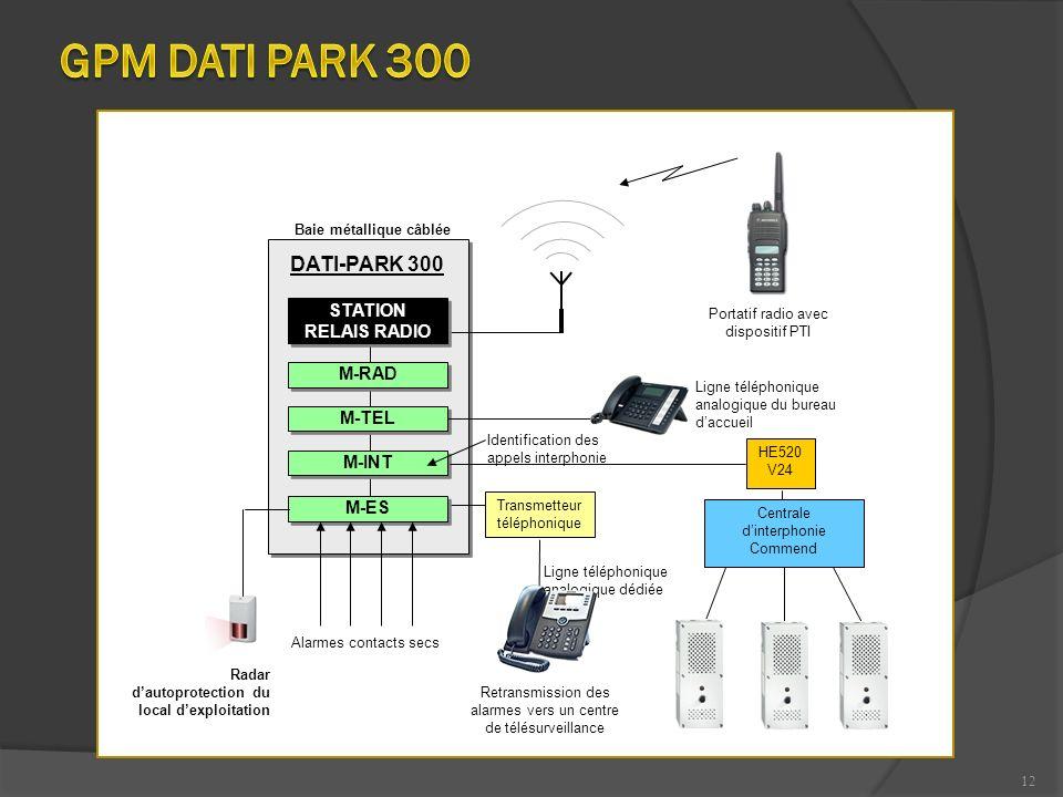 12 Retransmission des alarmes vers un centre de télésurveillance M-INT DATI-PARK 300 M-TEL M-RAD STATION RELAIS RADIO Transmetteur téléphonique Portat