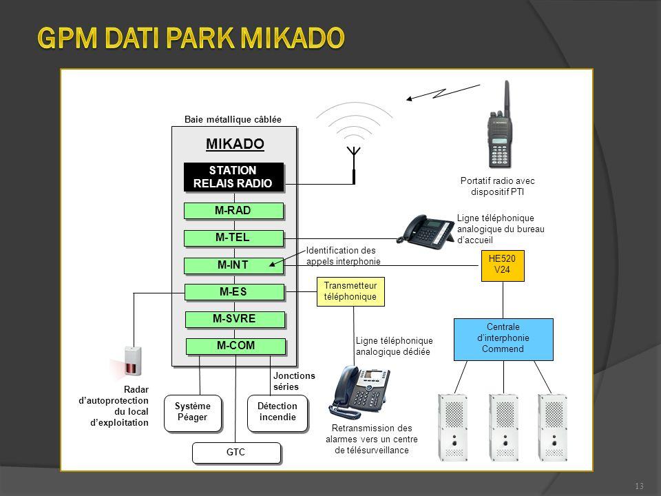 13 M-INT MIKADO M-TEL M-RAD STATION RELAIS RADIO Portatif radio avec dispositif PTI M-ES Ligne téléphonique analogique dédiée M-SVRE M-COM Détection i