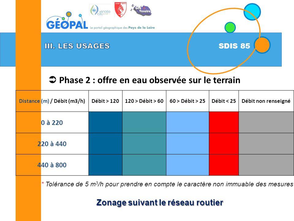 SDIS 85 Phase 2 : offre en eau observée sur le terrain Zonage suivant le réseau routier * Tolérance de 5 m 3 /h pour prendre en compte le caractère non immuable des mesures Distance (m) / Débit (m3/h)Débit > 120120 > Débit > 6060 > Débit > 25Débit < 25Débit non renseigné 0 à 220 220 à 440 440 à 800