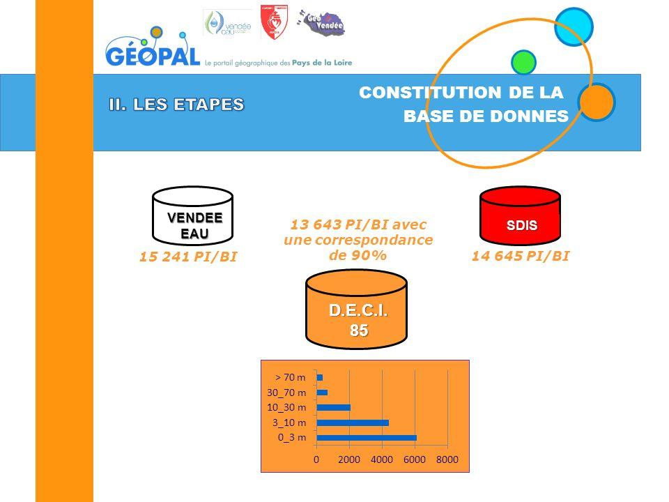 CONSTITUTION DE LA BASE DE DONNES VENDEE EAU SDIS 15 241 PI/BI 13 643 PI/BI avec une correspondance de 90% D.E.C.I.