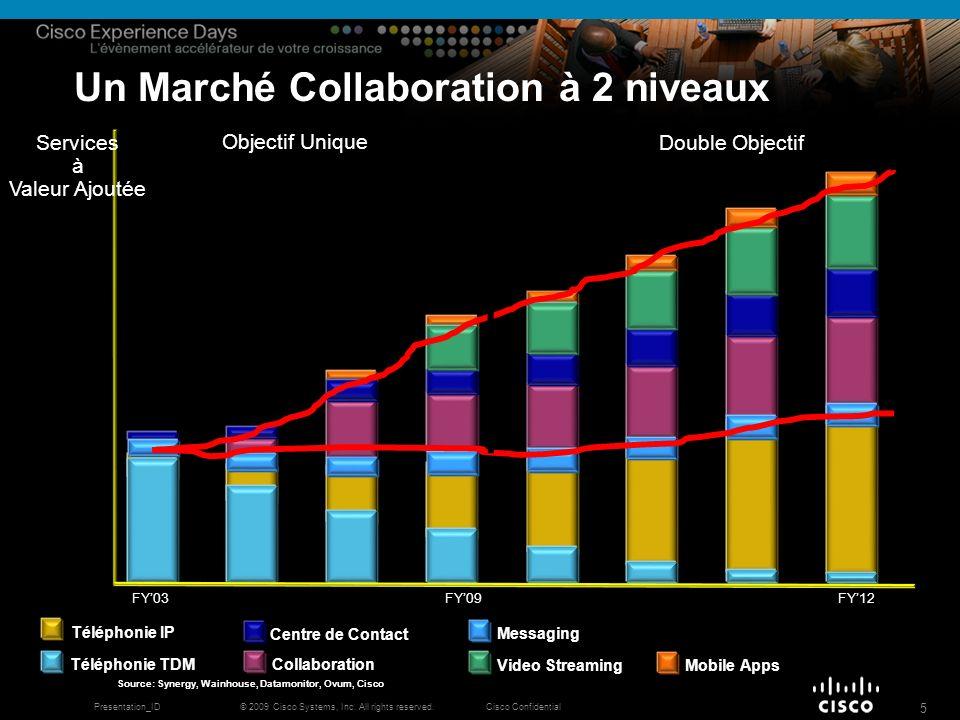 © 2009 Cisco Systems, Inc. All rights reserved.Cisco ConfidentialPresentation_ID 5 Un Marché Collaboration à 2 niveaux Source: Synergy, Wainhouse, Dat