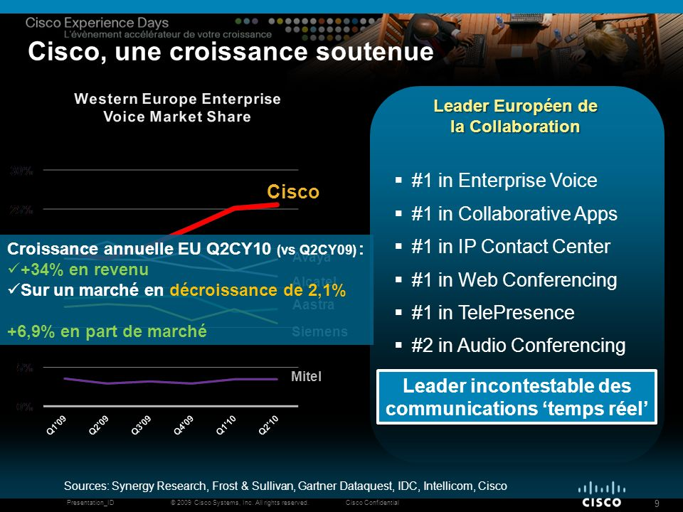 © 2009 Cisco Systems, Inc. All rights reserved.Cisco ConfidentialPresentation_ID 9 Cisco, une croissance soutenue Sources: Synergy Research, Frost & S