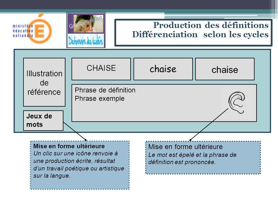 Illustration de référence CHAISE chaise Phrase de définition Phrase exemple Mise en forme ultérieure Le mot est épelé et la phrase de définition est prononcée.