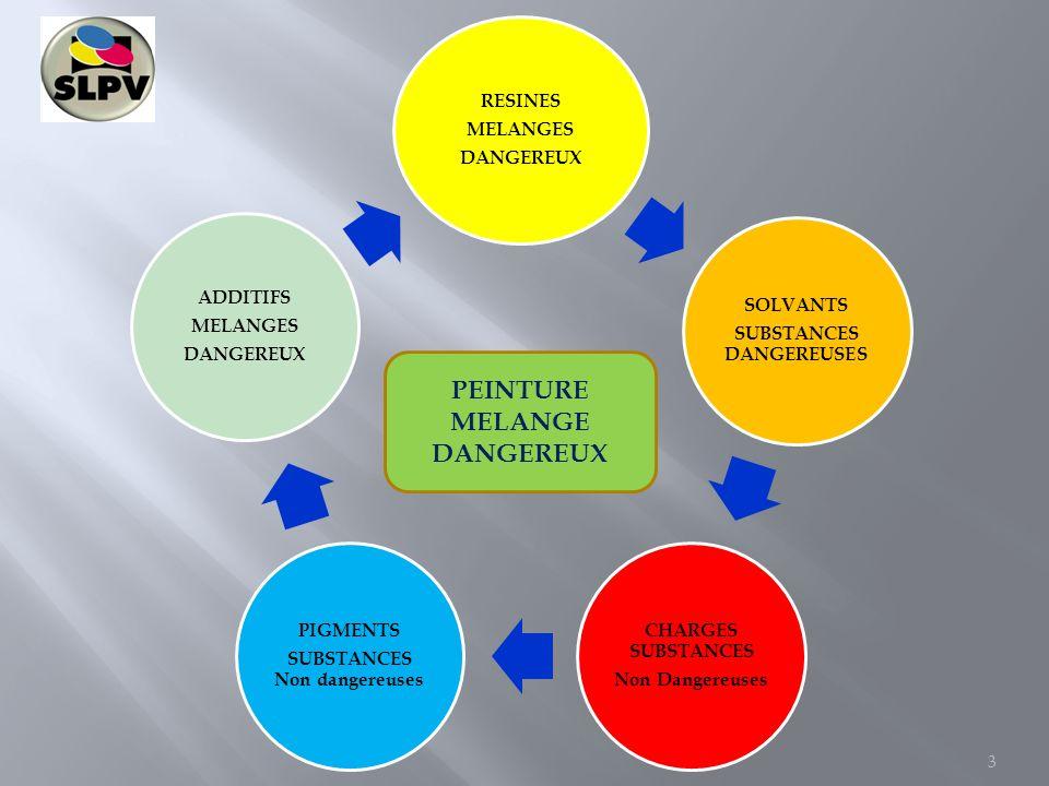 RESINES MELANGES DANGEREUX SOLVANTS SUBSTANCES DANGEREUSES CHARGES SUBSTANCES Non Dangereuses PIGMENTS SUBSTANCES Non dangereuses ADDITIFS MELANGES DA