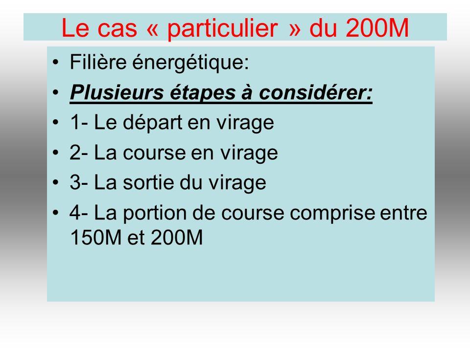 Le cas « particulier » du 200M Filière énergétique: Plusieurs étapes à considérer: 1- Le départ en virage 2- La course en virage 3- La sortie du virag