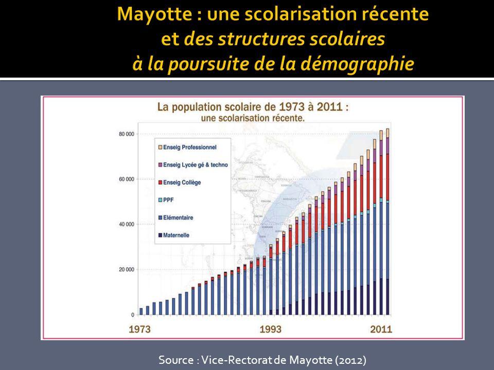 Source : Vice-Rectorat de Mayotte (2012)