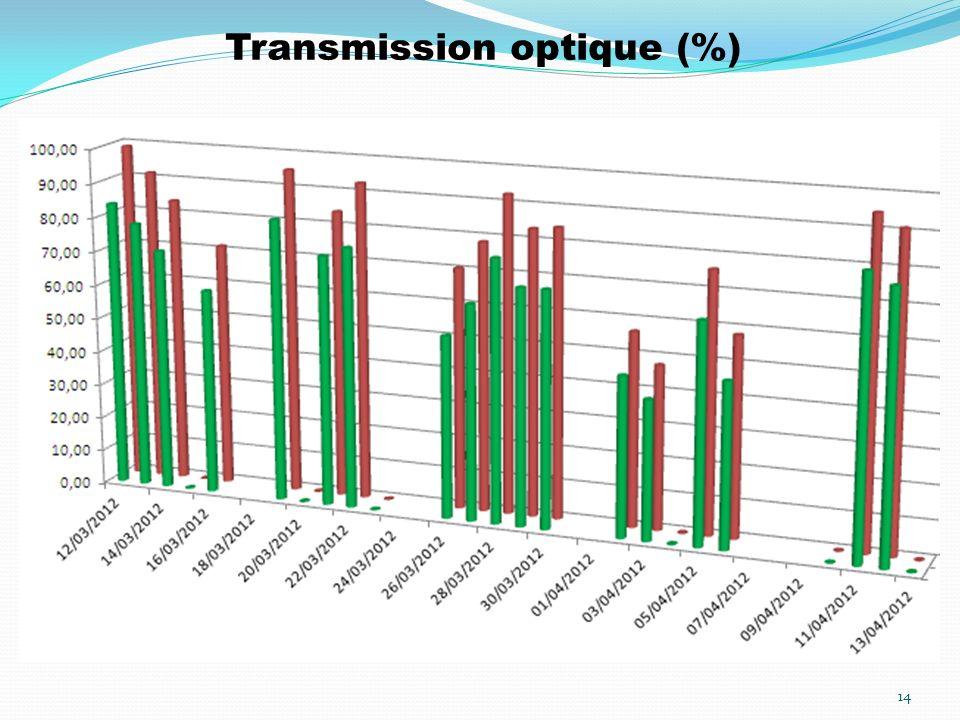 Transmission optique (%) 14