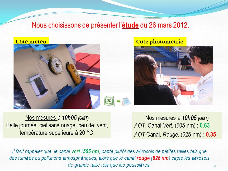 15 Nous choisissons de présenter l étude du 26 mars 2012. Côté météo Nos mesures à 10h05 (GMT) Belle journée, ciel sans nuage, peu de vent, températur