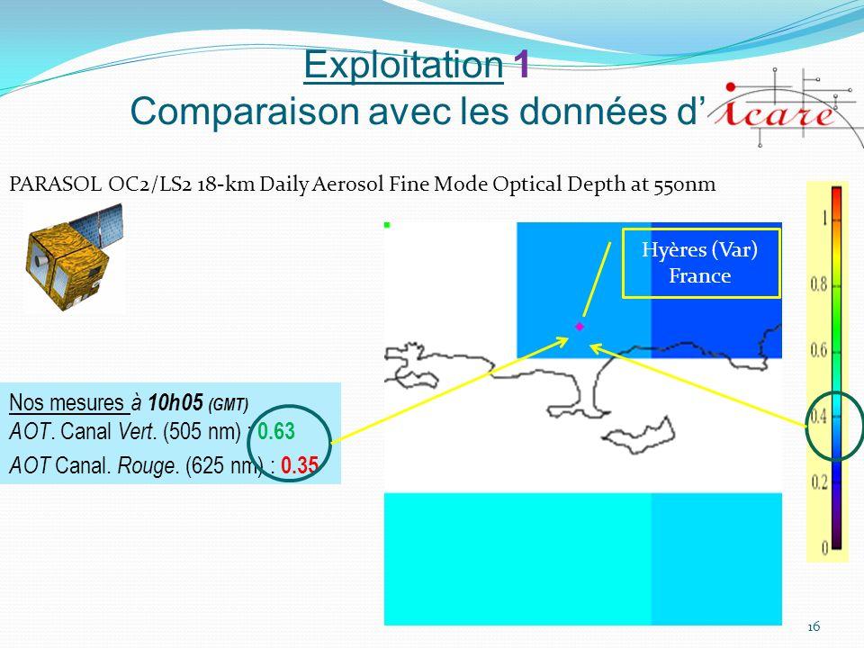 Exploitation 1 Comparaison avec les données d 16 PARASOL OC2/LS2 18-km Daily Aerosol Fine Mode Optical Depth at 550nm Nos mesures à 10h05 (GMT) AOT. C