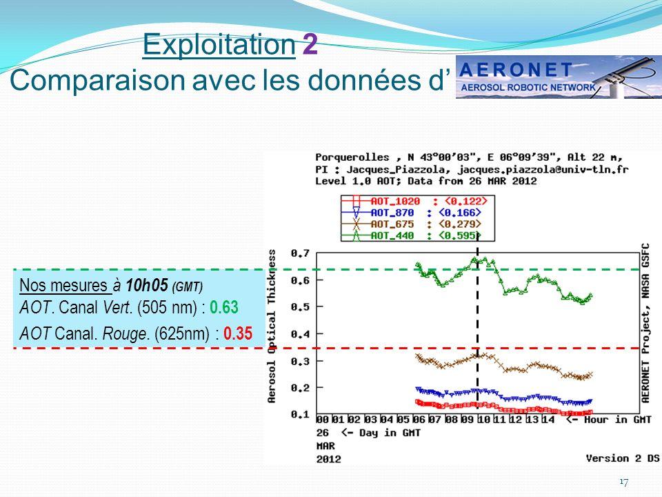 Exploitation 2 Comparaison avec les données d 17 Nos mesures à 10h05 (GMT) AOT. Canal Vert. (505 nm) : 0.63 AOT Canal. Rouge. (625nm) : 0.35