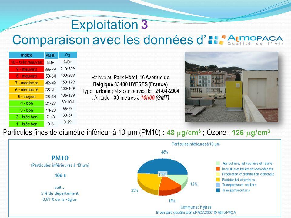 Particules fines de diamètre inférieur à 10 µm (PM10) : 48 g/cm 3 ; Ozone : 126 g/cm 3 Relevé au Park Hôtel, 16 Avenue de Belgique 83400 HYERES (Franc