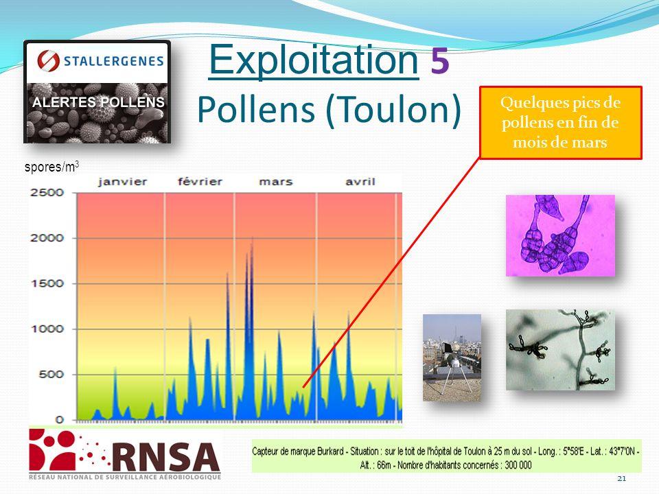 Exploitation 5 Pollens (Toulon) 21 spores/m 3 Quelques pics de pollens en fin de mois de mars