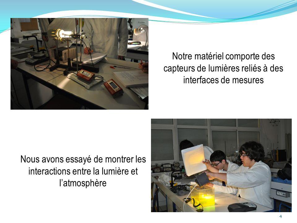 4 Notre matériel comporte des capteurs de lumières reliés à des interfaces de mesures Nous avons essayé de montrer les interactions entre la lumière e