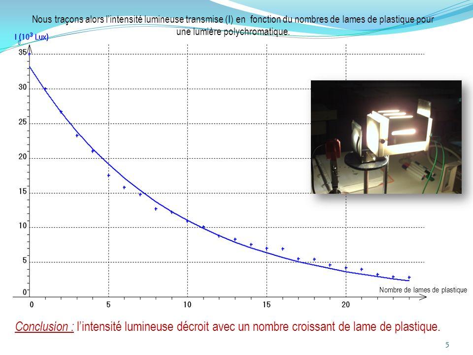 Nombre de lames de plastique Conclusion : lintensité lumineuse décroit avec un nombre croissant de lame de plastique. Nous traçons alors lintensité lu