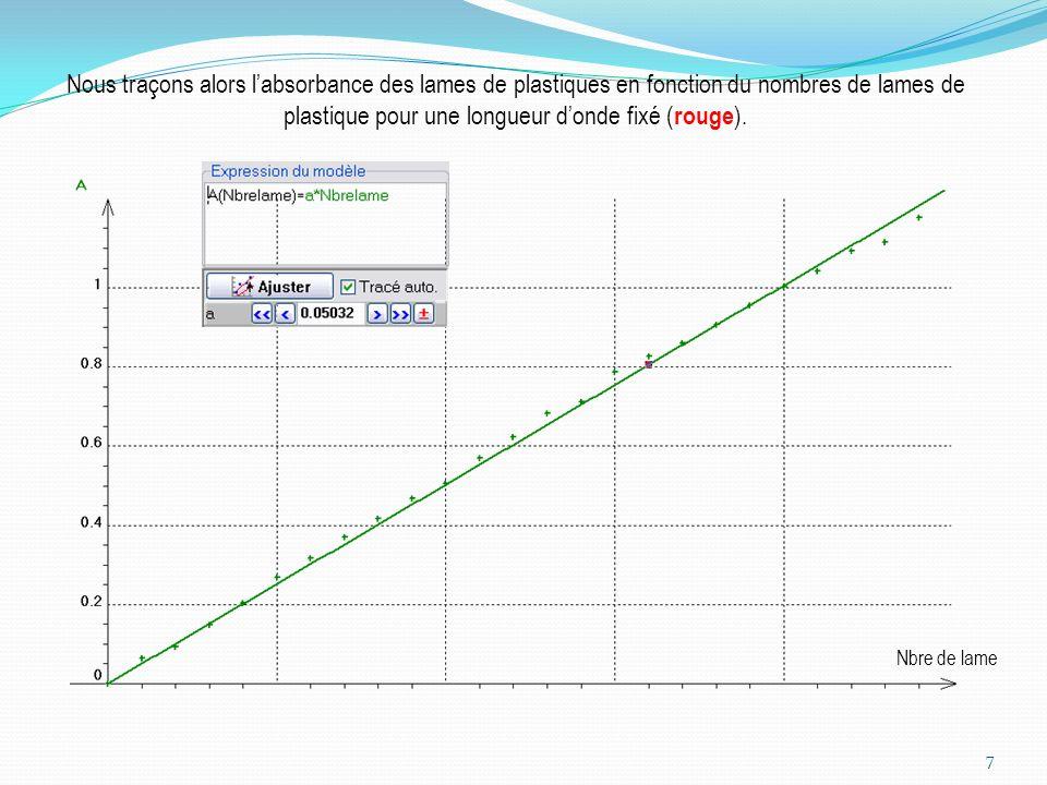 Nous traçons alors labsorbance des lames de plastiques en fonction du nombres de lames de plastique pour une longueur donde fixé ( rouge ). 7 Nbre de