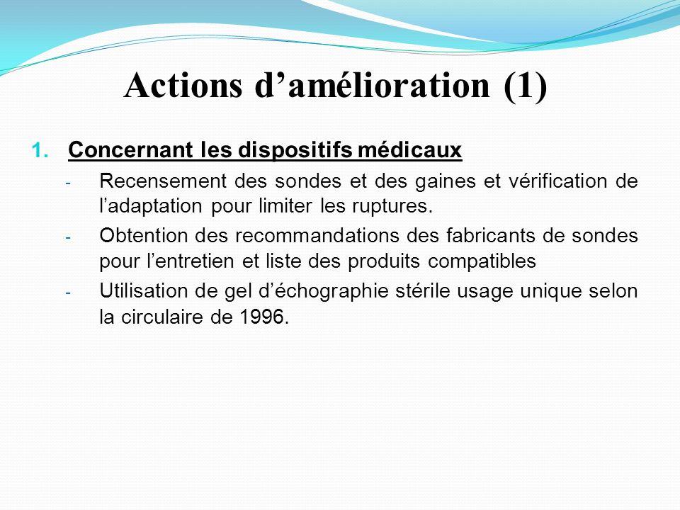 Actions damélioration (1) 1.