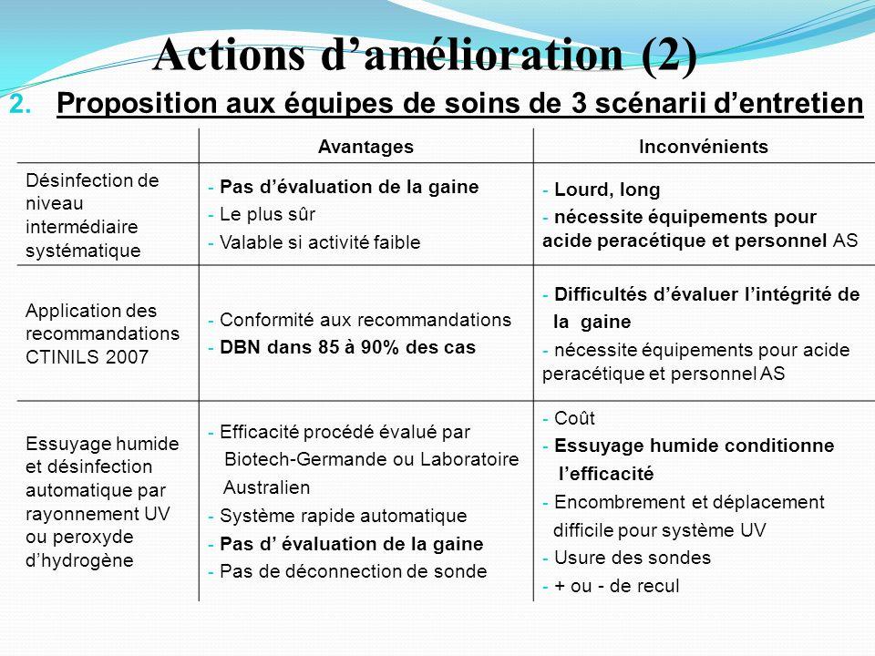 Actions damélioration (2) 2.