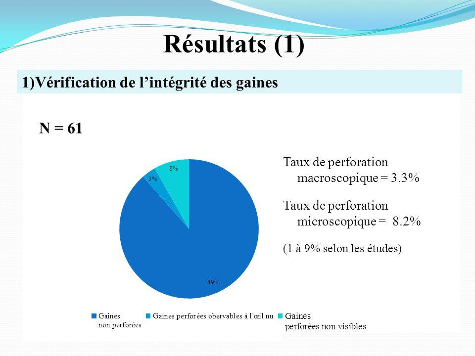 Résultats (1) N = 61 Taux de perforation macroscopique = 3.3% Taux de perforation microscopique = 8.2% (1 à 9% selon les études) 1)Vérification de lintégrité des gaines