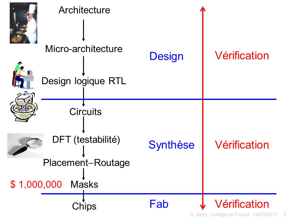 14/05/20132G. Berry, Collège de France Micro-architecture Architecture Circuits Design logique RTL DFT (testabilité) Placement Routage Masks$ 1,000,00