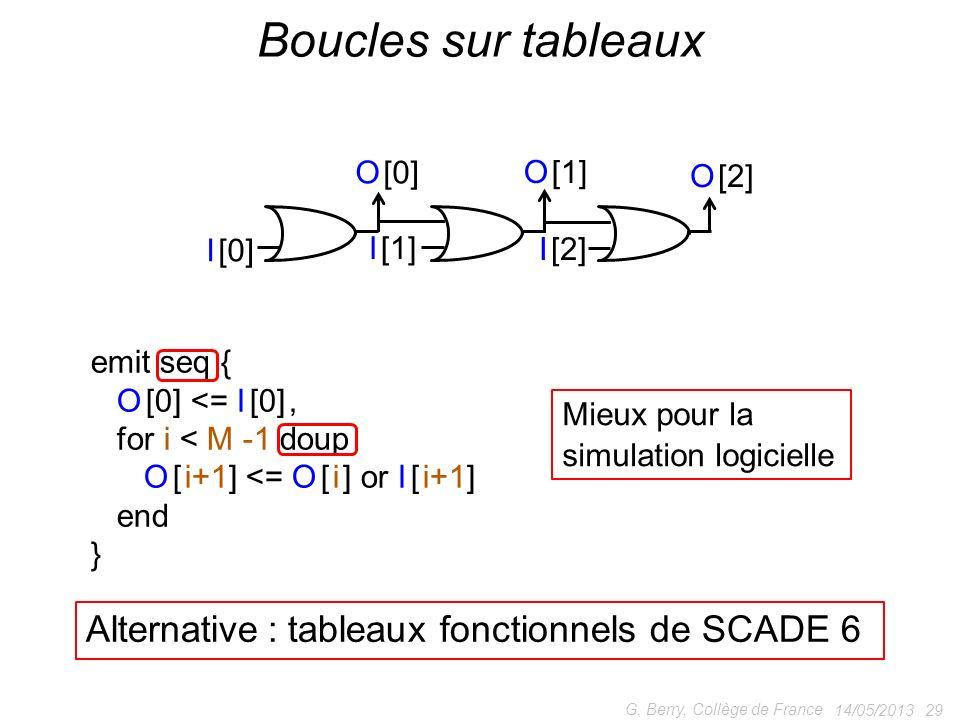14/05/2013 29 G. Berry, Collège de France Boucles sur tableaux emit seq { O [0] <= I [0], for i < M -1 doup O [ i+1] <= O [ i ] or I [ i+1] end } Alte