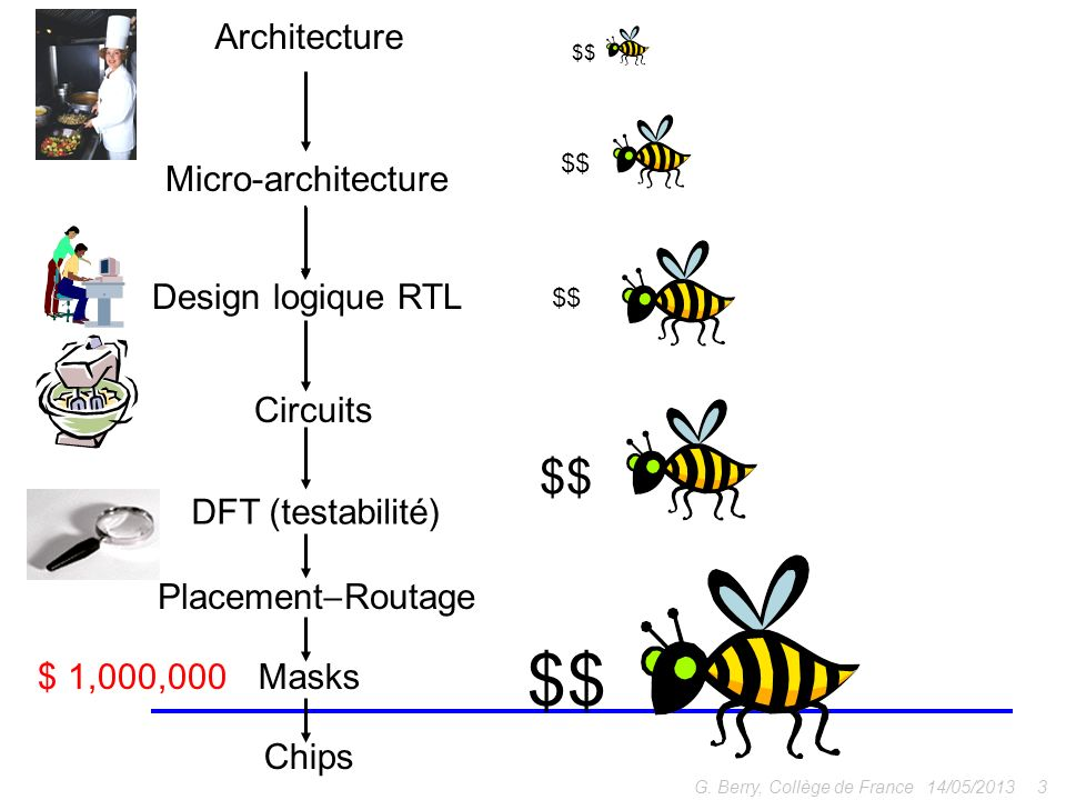 14/05/20133G. Berry, Collège de France Micro-architecture Architecture Circuits Design logique RTL DFT (testabilité) Placement Routage Masks$ 1,000,00