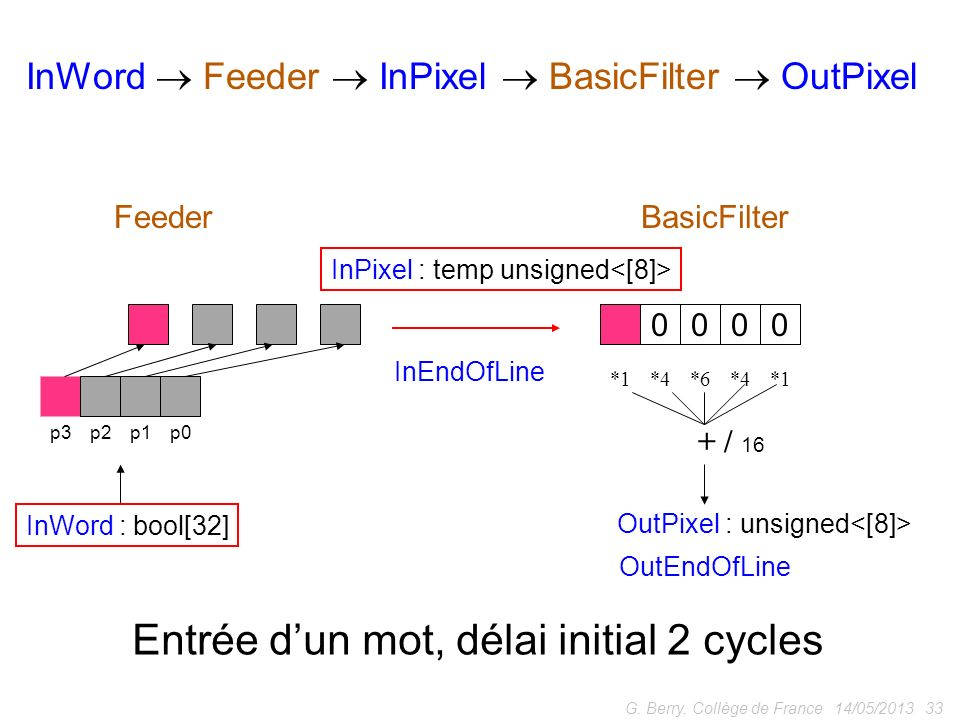 14/05/2013 33G. Berry, Collège de France p0p1p2p3 *1*4*6*4*1 + / 16 InWord : bool[32] OutPixel : unsigned FeederBasicFilter InWord Feeder InPixel Basi