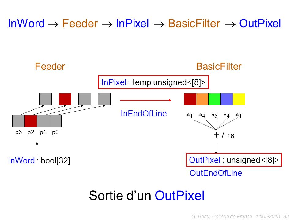 14/05/2013 38G. Berry, Collège de France p0p1p2p3 *1*4*6*4*1 + / 16 InWord : bool[32] OutPixel : unsigned FeederBasicFilter InWord Feeder InPixel Basi
