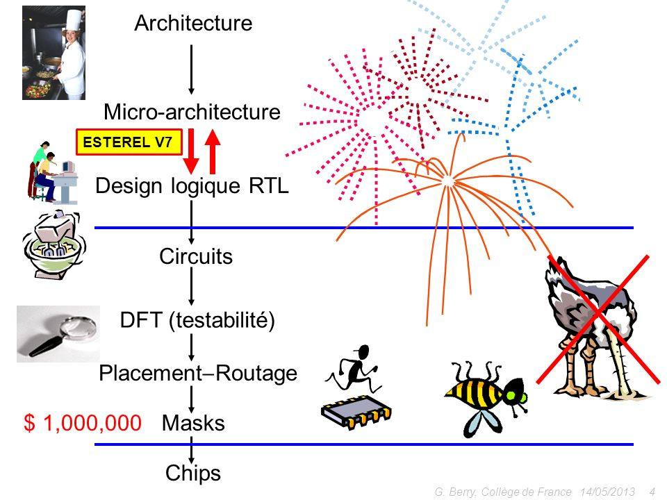 14/05/20134G. Berry, Collège de France Micro-architecture Architecture Circuits Design logique RTL DFT (testabilité) Placement Routage Masks$ 1,000,00
