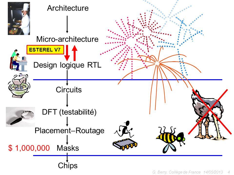 Définir un langage de naut niveau – pour écrire des circuits de façon comportementale (?) – en traitant chemins de données + chemins de contrôle 14/05/20135 G.