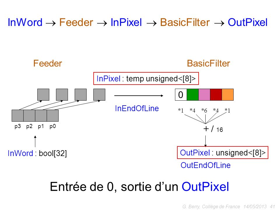 14/05/2013 41G. Berry, Collège de France p0p1p2p3 *1*4*6*4*1 + / 16 InWord : bool[32] OutPixel : unsigned FeederBasicFilter InWord Feeder InPixel Basi