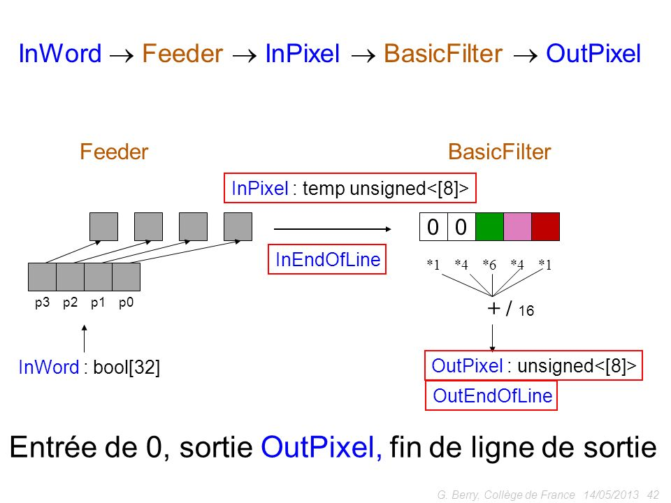 14/05/2013 42G. Berry, Collège de France p0p1p2p3 *1*4*6*4*1 + / 16 InWord : bool[32] OutPixel : unsigned FeederBasicFilter InWord Feeder InPixel Basi