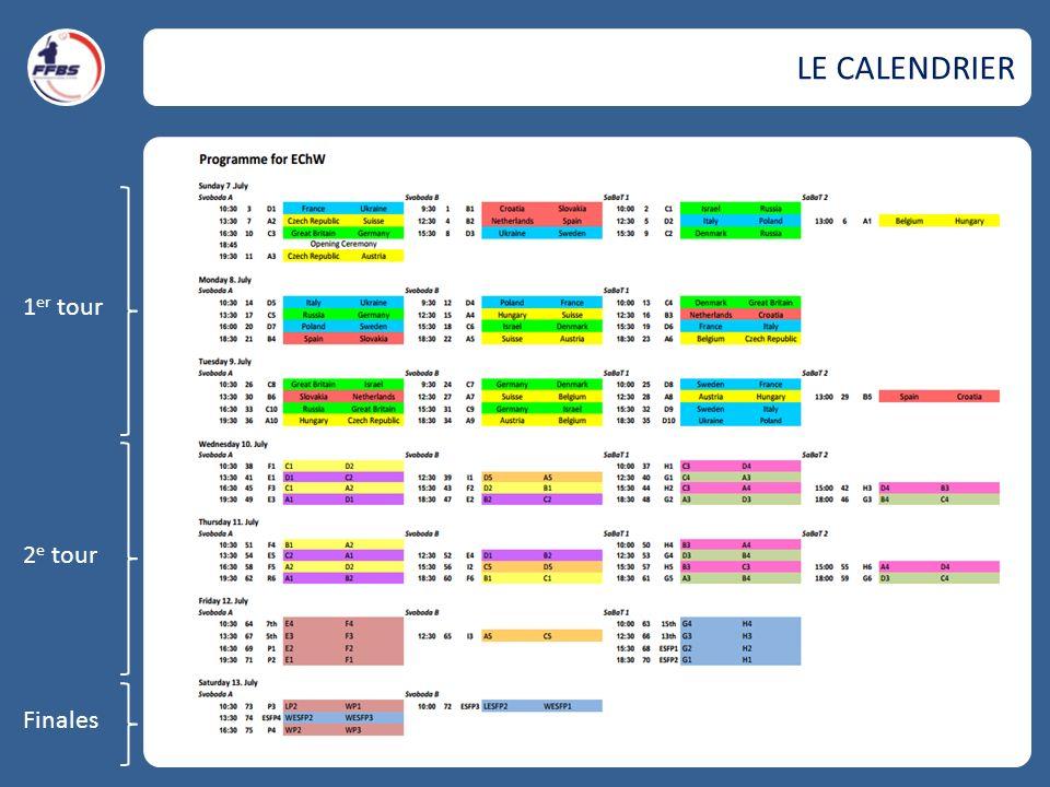 LE CALENDRIER 1 er tour 2 e tour Finales