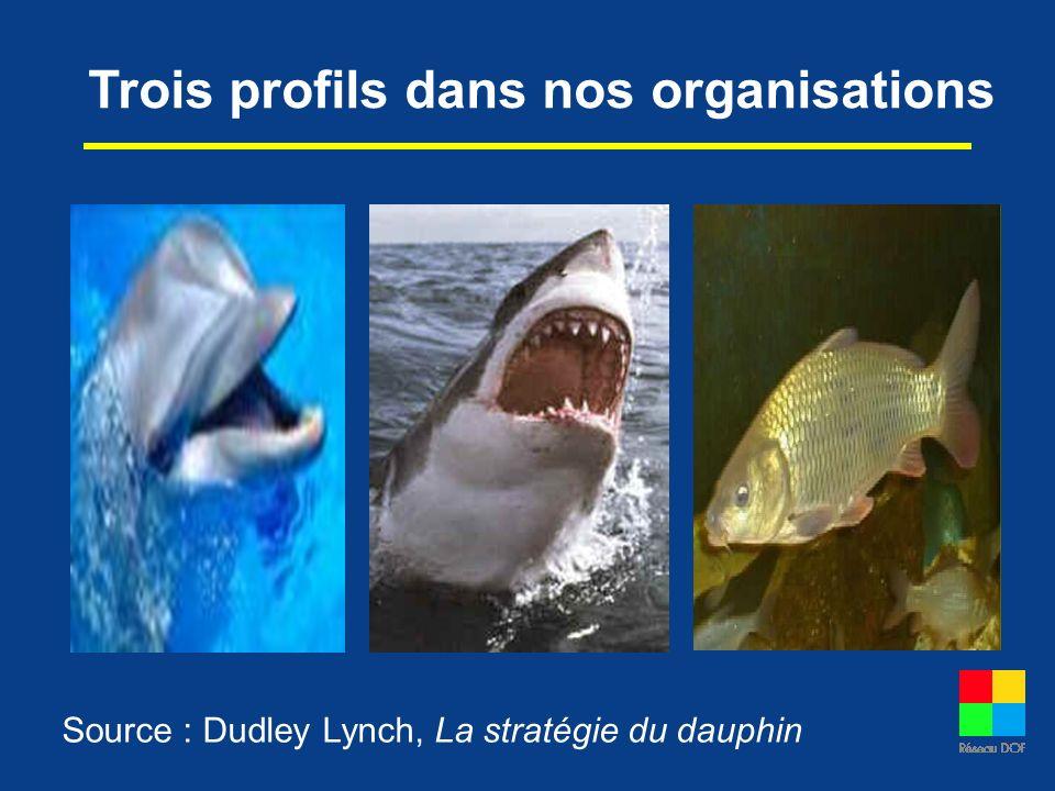 Trois profils dans nos organisations Source : Dudley Lynch, La stratégie du dauphin