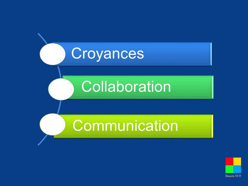 En matière de collaboration, lintention ne suffit pas.