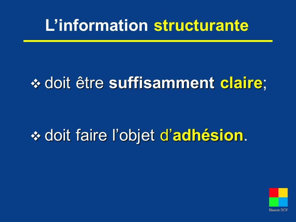 Linformation structurante doit être suffisamment claire doit être suffisamment claire; doit faire lobjet dadhésion doit faire lobjet dadhésion.