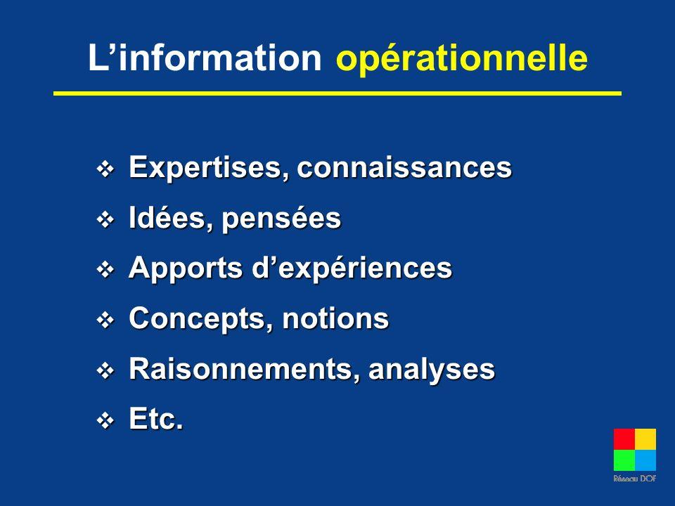 Linformation opérationnelle Expertises, connaissances Expertises, connaissances Idées, pensées Idées, pensées Apports dexpériences Apports dexpérience