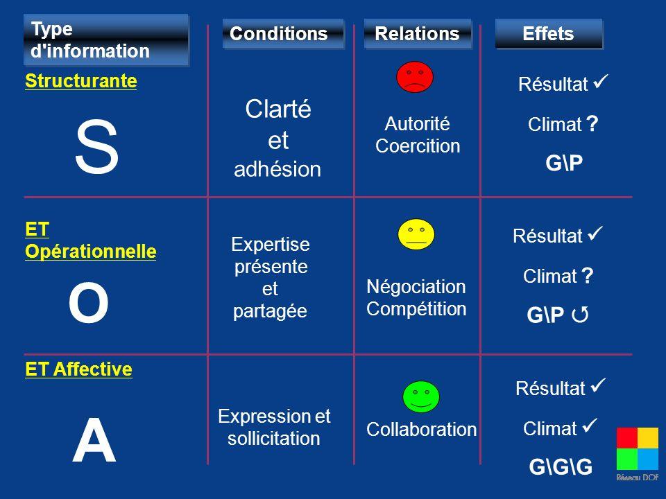 Type d'information Structurante ET Opérationnelle ET Affective Conditions Clarté et adhésion Expertise présente et partagée Expression et sollicitatio