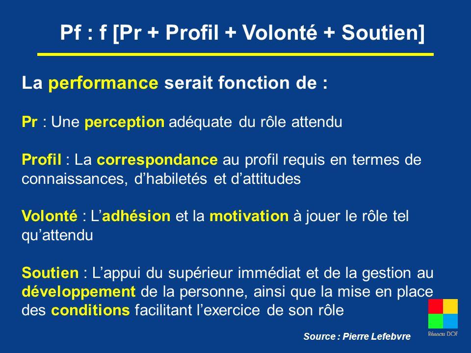 Pf : f [Pr + Profil + Volonté + Soutien] La performance serait fonction de : Pr : Une perception adéquate du rôle attendu Profil : La correspondance a