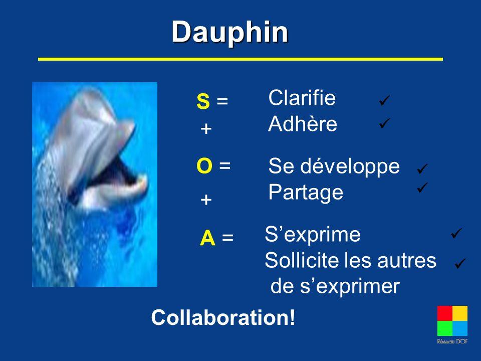 Dauphin S =S = O =O = A =A = Clarifie Adhère Se développe Partage Sexprime Sollicite les autres de sexprimer Collaboration! + +