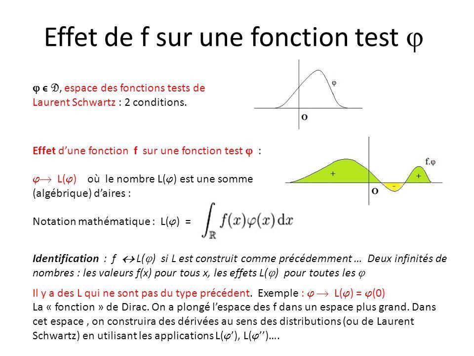 Effet de f sur une fonction test ϵ D, espace des fonctions tests de Laurent Schwartz : 2 conditions. Effet dune fonction f sur une fonction test : L(