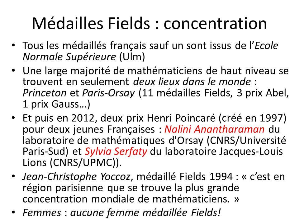 Médailles Fields : concentration Tous les médaillés français sauf un sont issus de lEcole Normale Supérieure (Ulm) Une large majorité de mathématicien