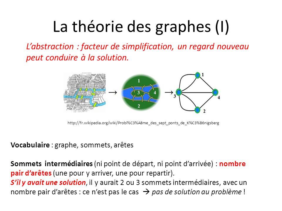 La théorie des graphes (II) Généralisations : orientation des arêtes, capacité arêtes, capacités sommets, coloriage des sommets… Problème des « n » couleurs : 1852 Francis Guthrie, cartographe anglais.