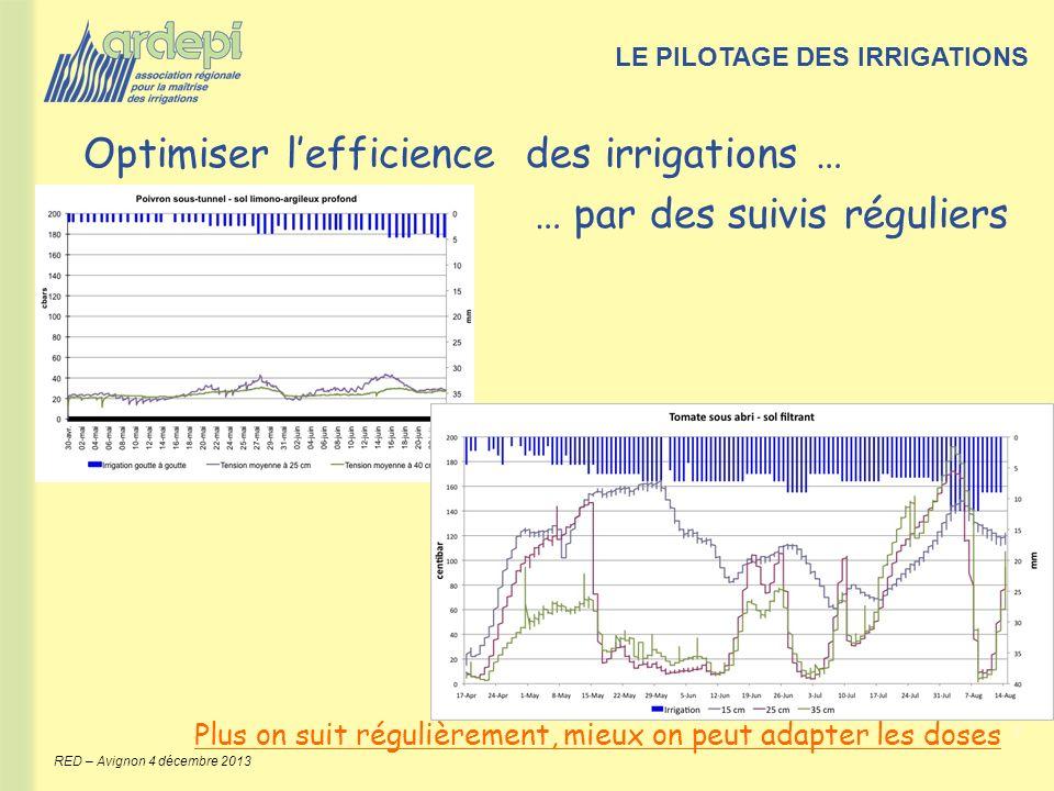 9 RED – Avignon 4 décembre 2013 Plus on suit régulièrement, mieux on peut adapter les doses LE PILOTAGE DES IRRIGATIONS Optimiser lefficience des irri